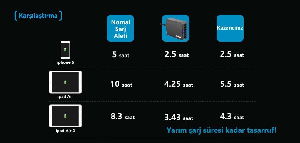 Xtar U1 ile Diğer Cihazların Karşılarştırması