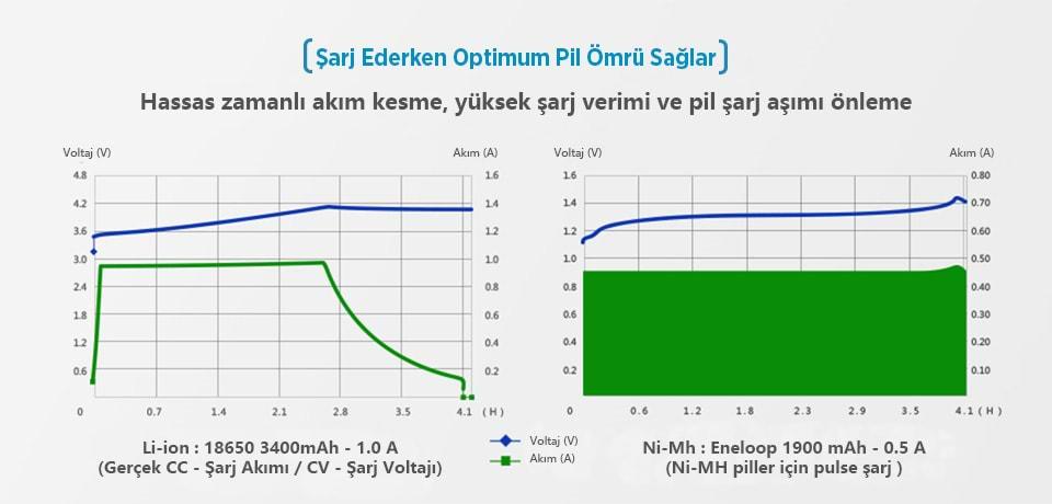 Xtar VC2 Plus Master Optimum Pil Ömrü Sağlar