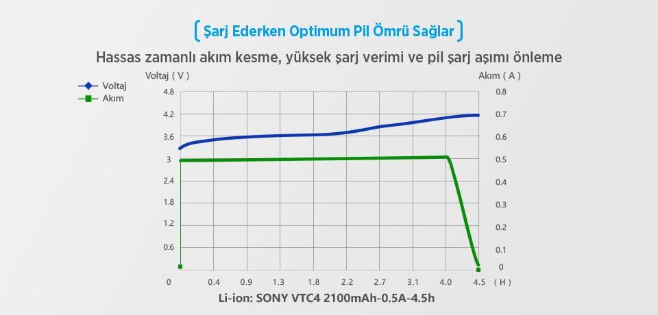 Xtar VC2 Universal Optimum Pil Ömrü Sağlar