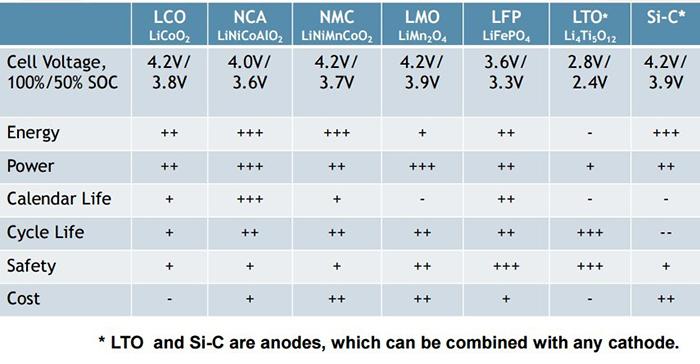 Kaliteli Lityum-ion Şarj Cihazları